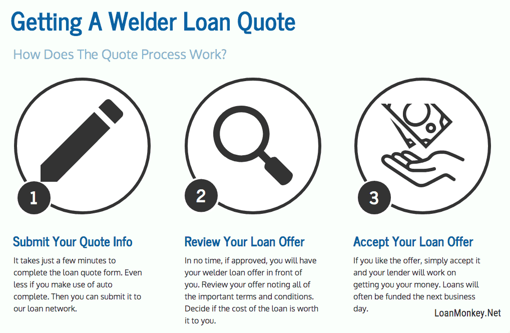 Infographic on a welder loan bad credit steps.