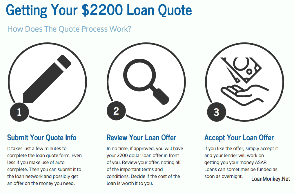 Infographic on how to get a 2200 dolalr loan