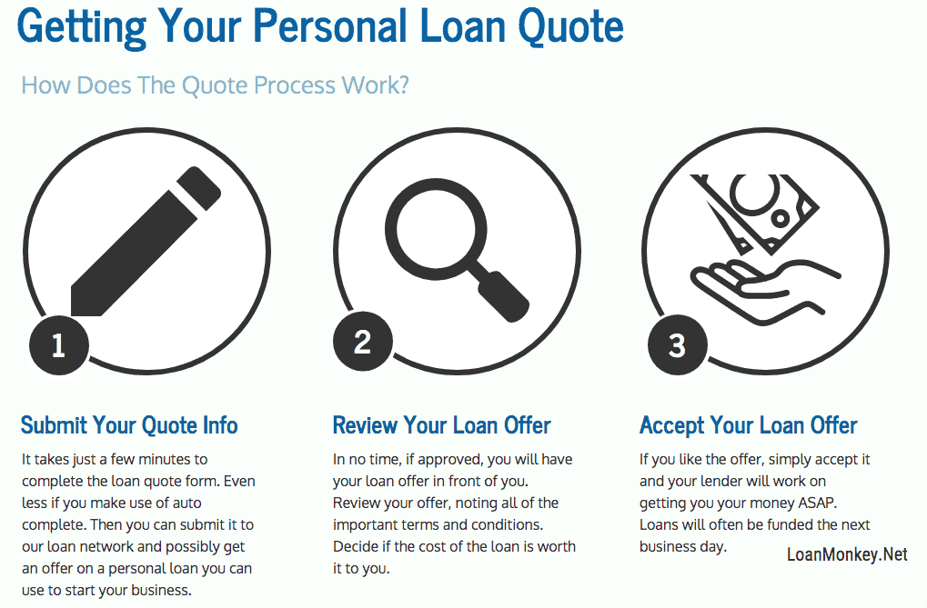 Infograph on how to get a business loan with bad credit.