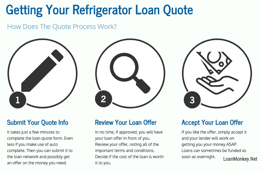 Infographic on bad credit refrigerator financing.