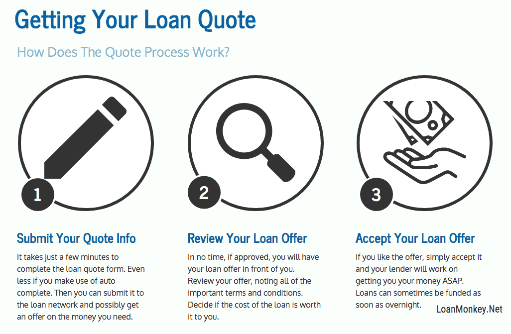 Infograph on how to get a next day payday loan