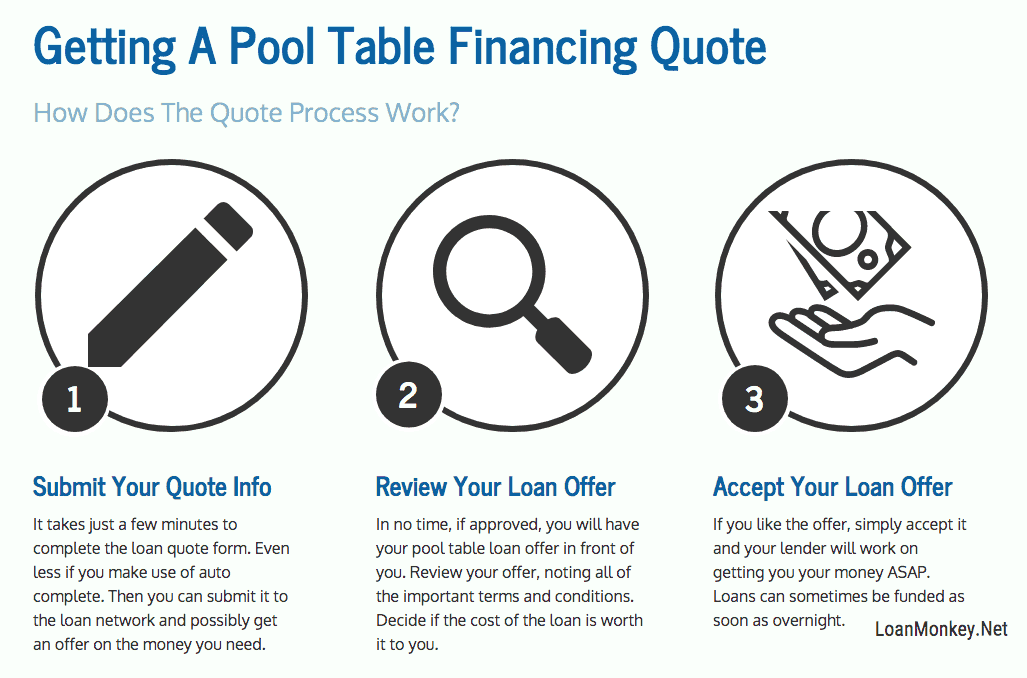 Infographic on pool table financing with bad credit.