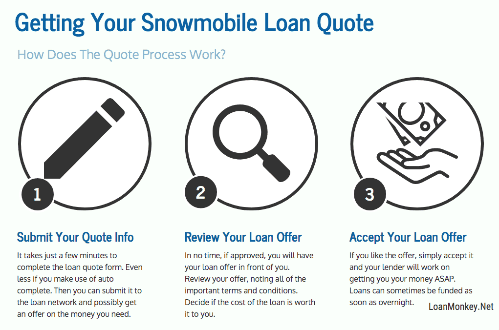 Infographic on bad credit snowmobile financing.