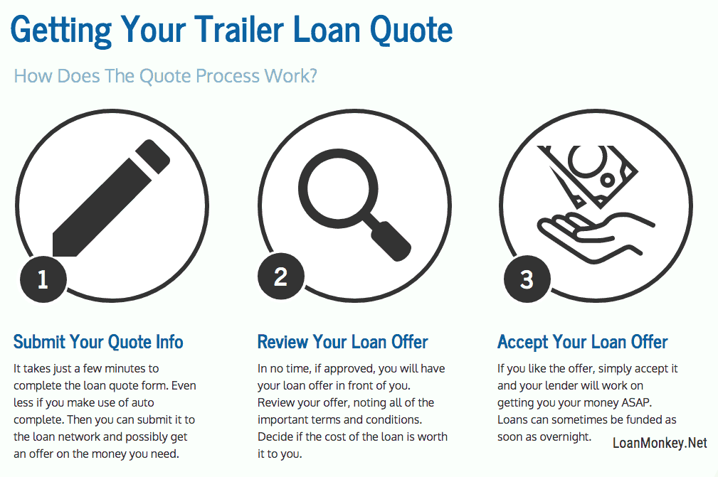 Infographic on trailer financing with bad credit.