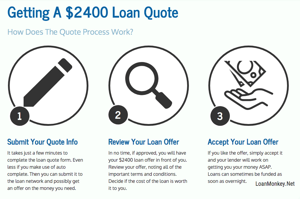 Infograph on getting a 2400 dollar loan.