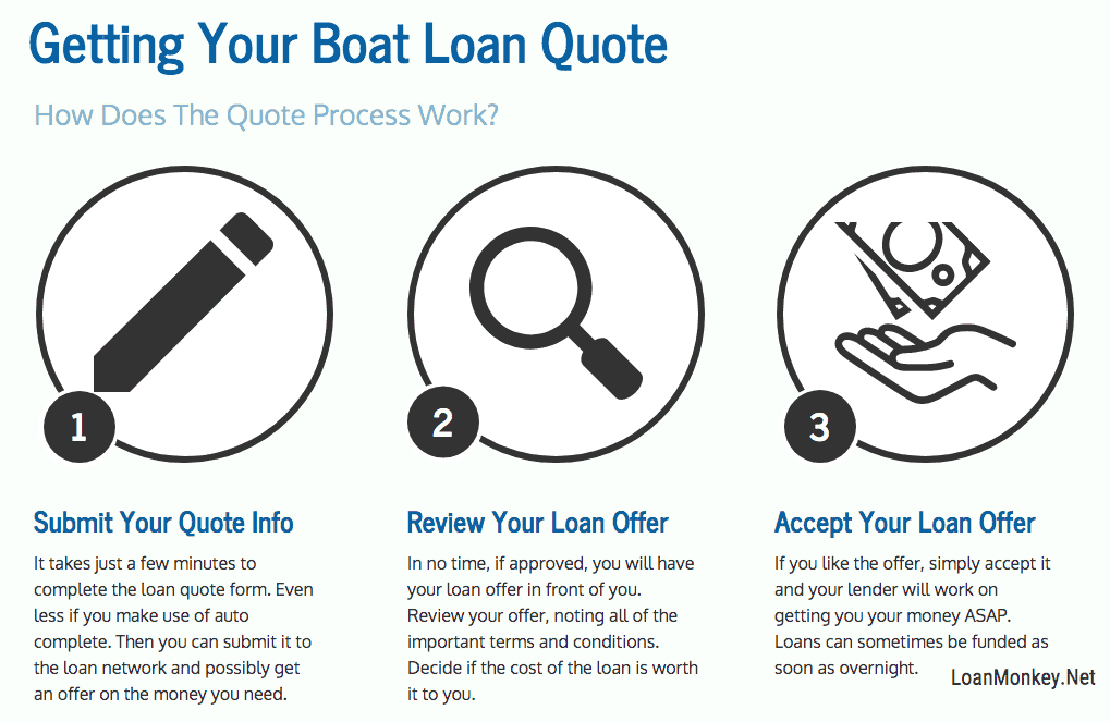 An infograph on buying a boat with a loan.