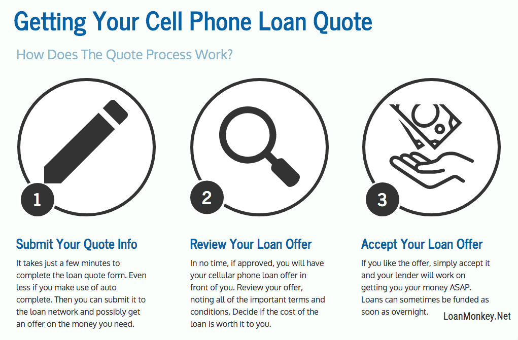 Infograph on cellular phone financing bad credit loans.