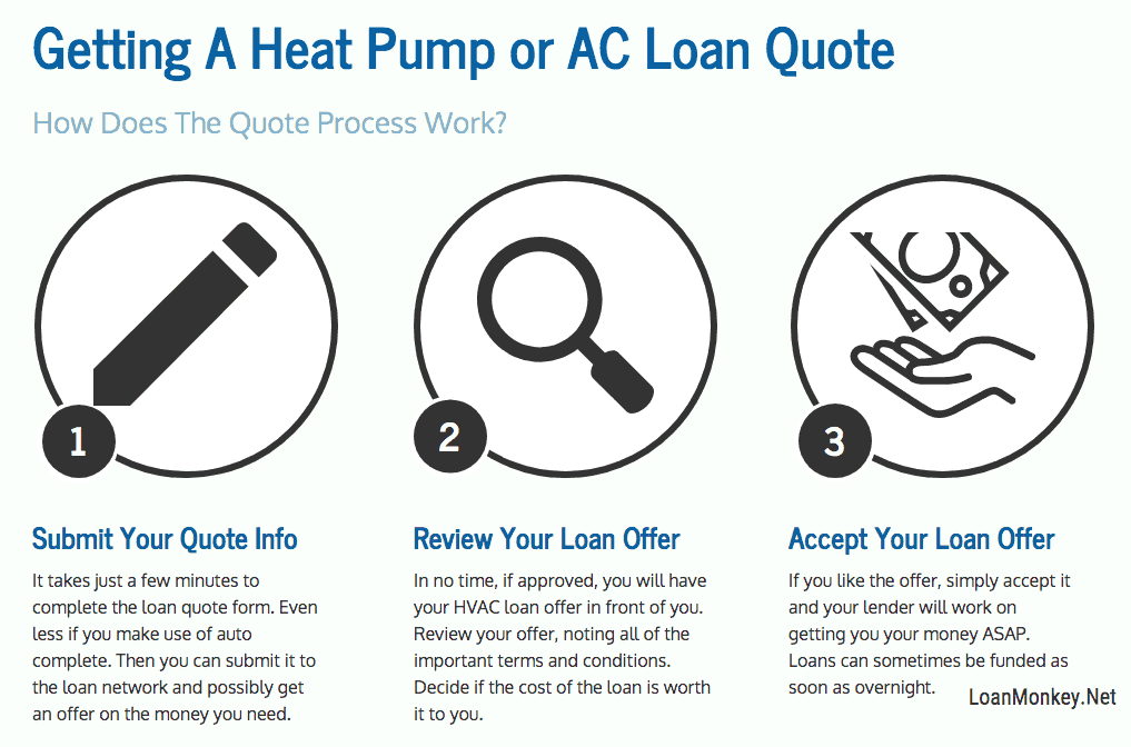Infographic on getting heat pump financing with bad credit.
