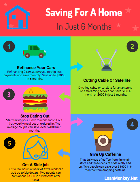 Infographic on saving for a house in 6 months.