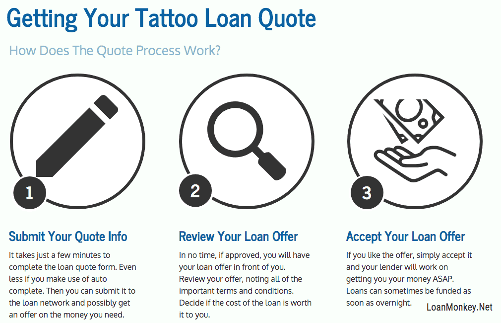 An infograph on getting a tattoo loan.