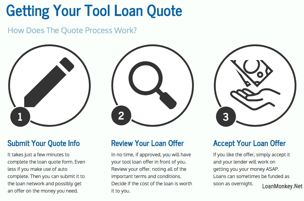 Infographic on the tool financing with bad credit loan process.
