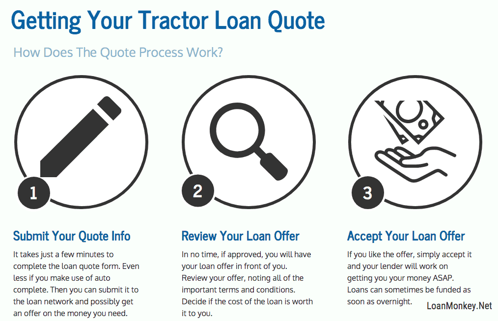 Infograph on the bad credit tractor financing process.