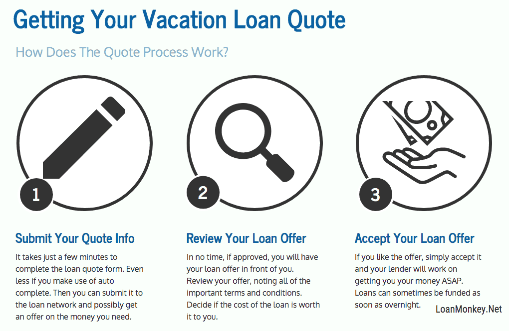 Infograph on a loan to pay for a vacation.