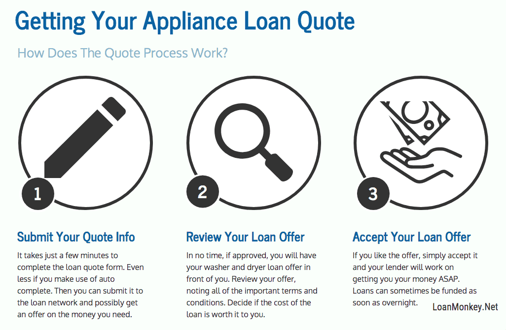Infograph on washer and dryer financing with bad credit.