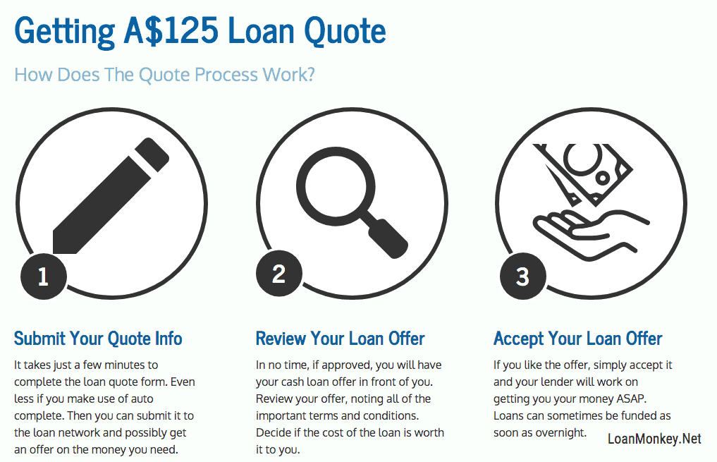 Infographic on getting a 125 dollar loan offer.