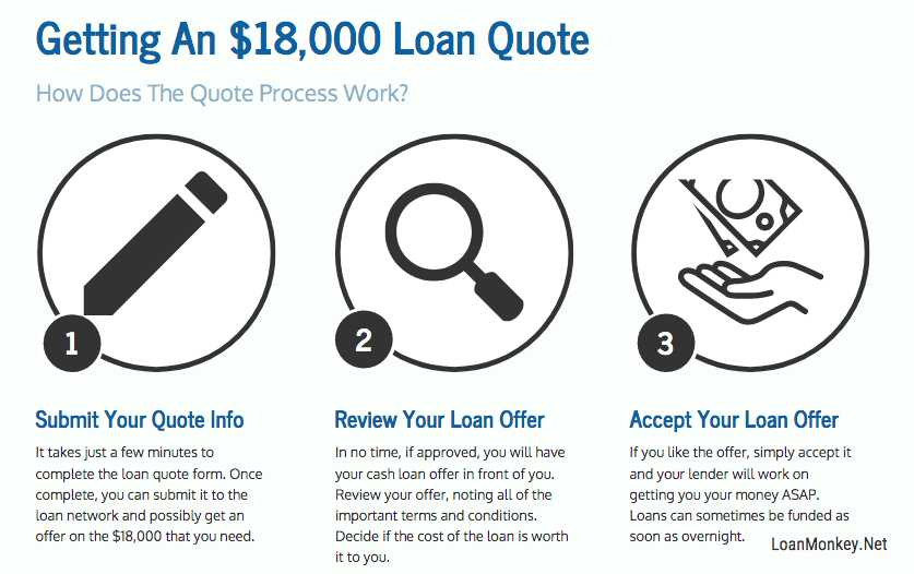 Need 18000 dollars now infographic.