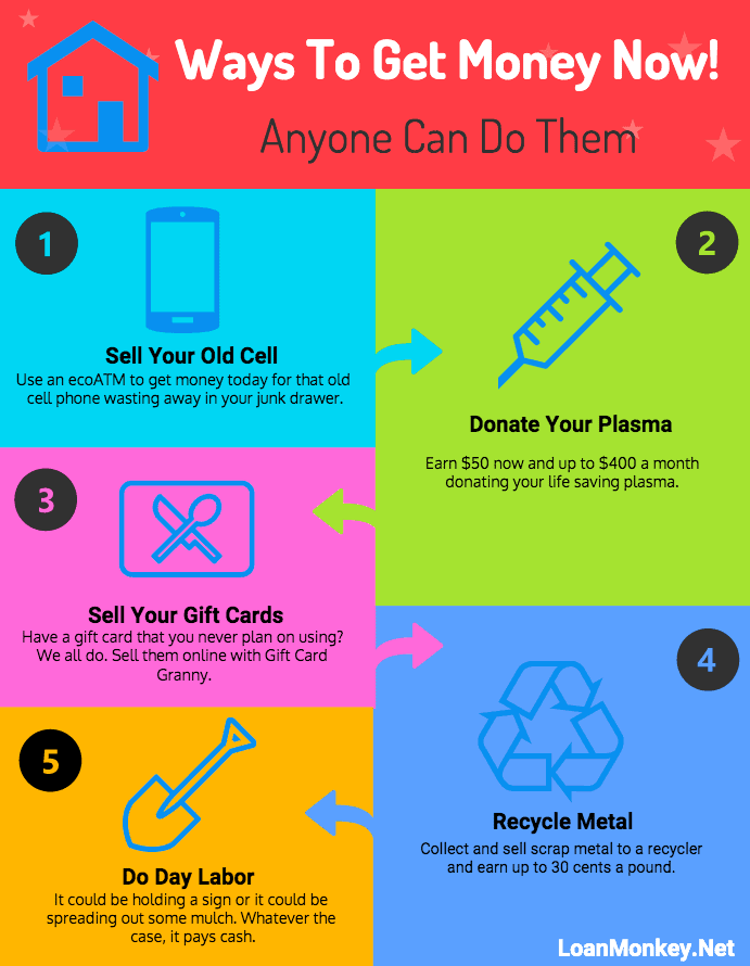 Infographic on how to get money now
