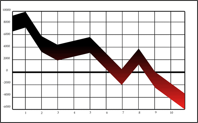 A graph of a credit score dropping.